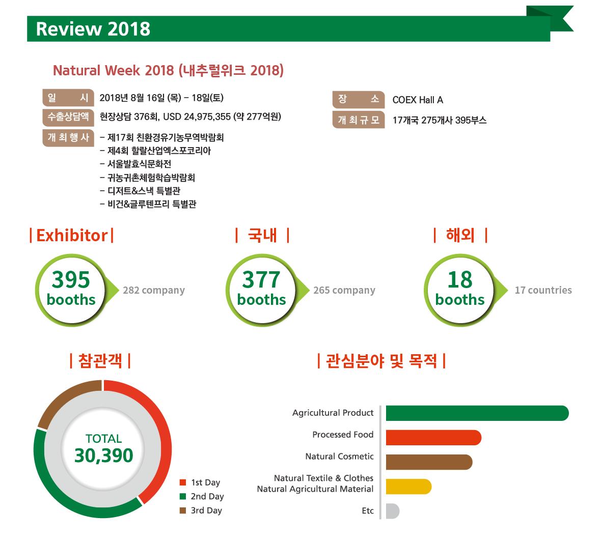 내추럴위크-작년도-개최결과.png
